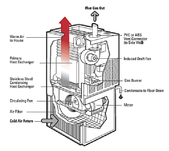 should i replace my furnace On how to properly size a furnace for a house